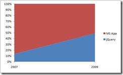 jQuery_vs_ASPNETAJAX_chart
