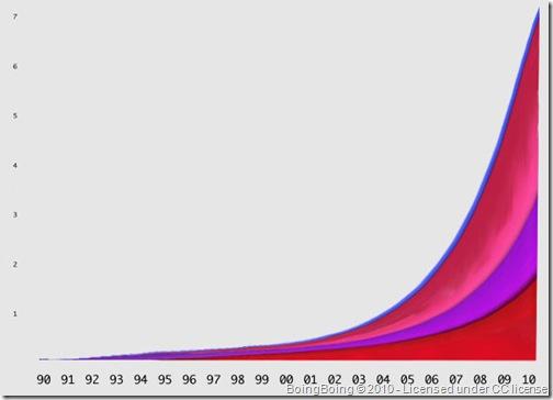 real-chart